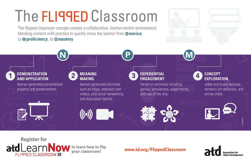 The Flipped Classroom (from ATD)