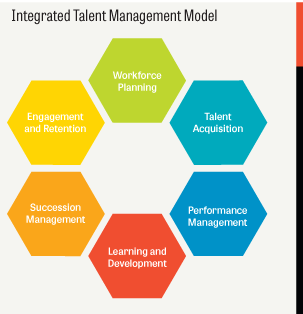 Talent Management - Magazine cover